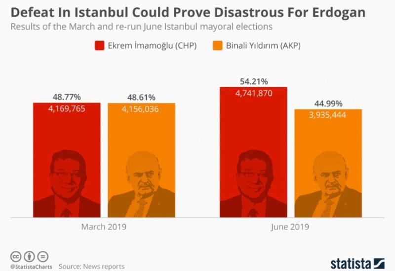 Η ήττα Ερντογάν, το ανοιχτό μέτωπο με ΗΠΑ και η επόμενη μέρα